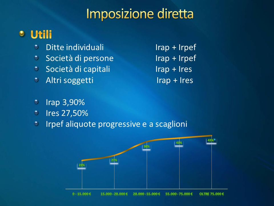 Imposizione diretta Utili Ditte individuali Irap + Irpef