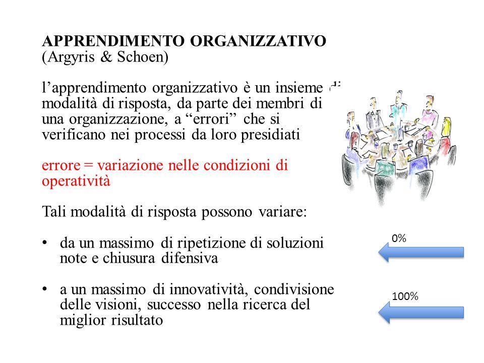 APPRENDIMENTO ORGANIZZATIVO (Argyris & Schoen)