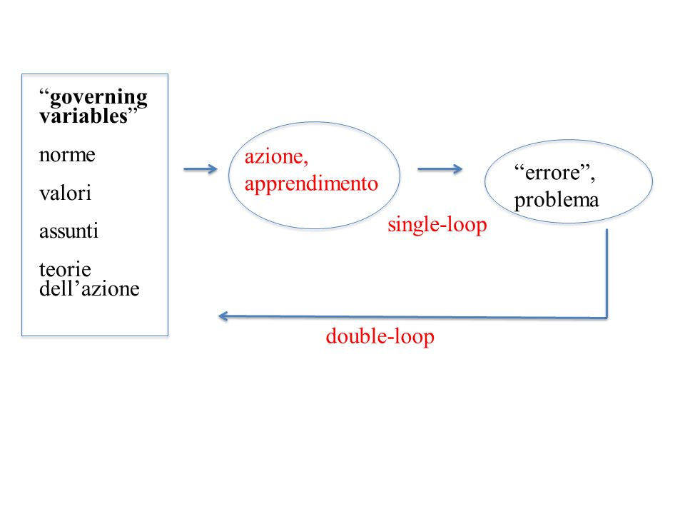 governing variables