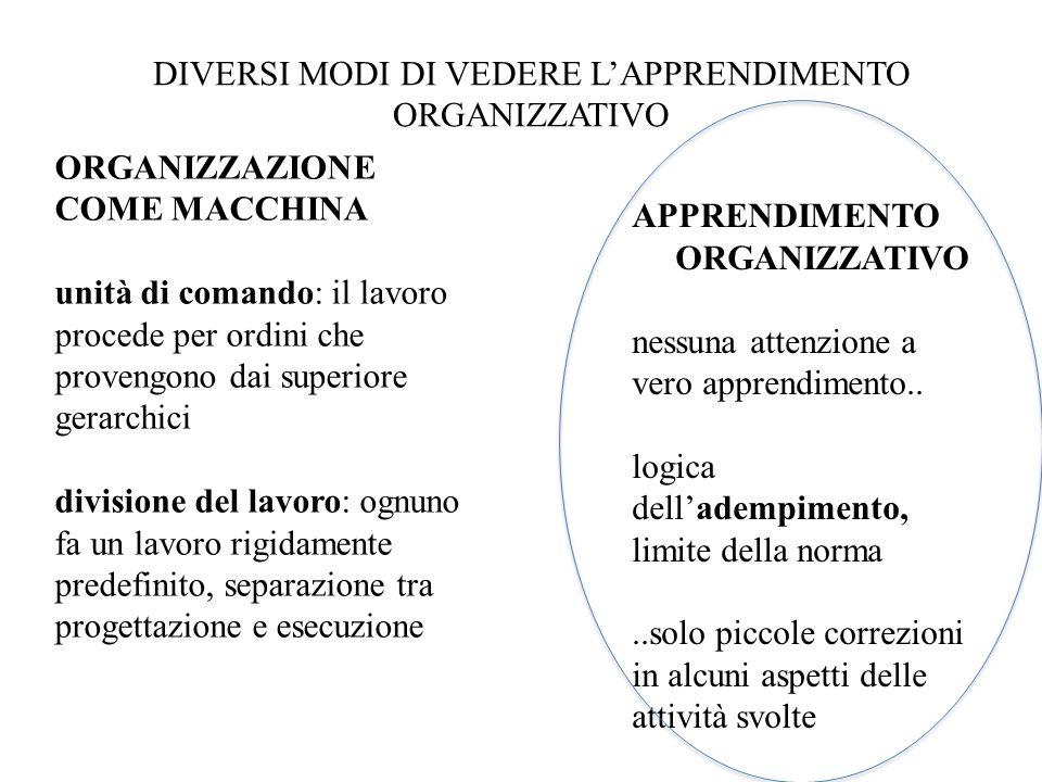 DIVERSI MODI DI VEDERE L'APPRENDIMENTO ORGANIZZATIVO