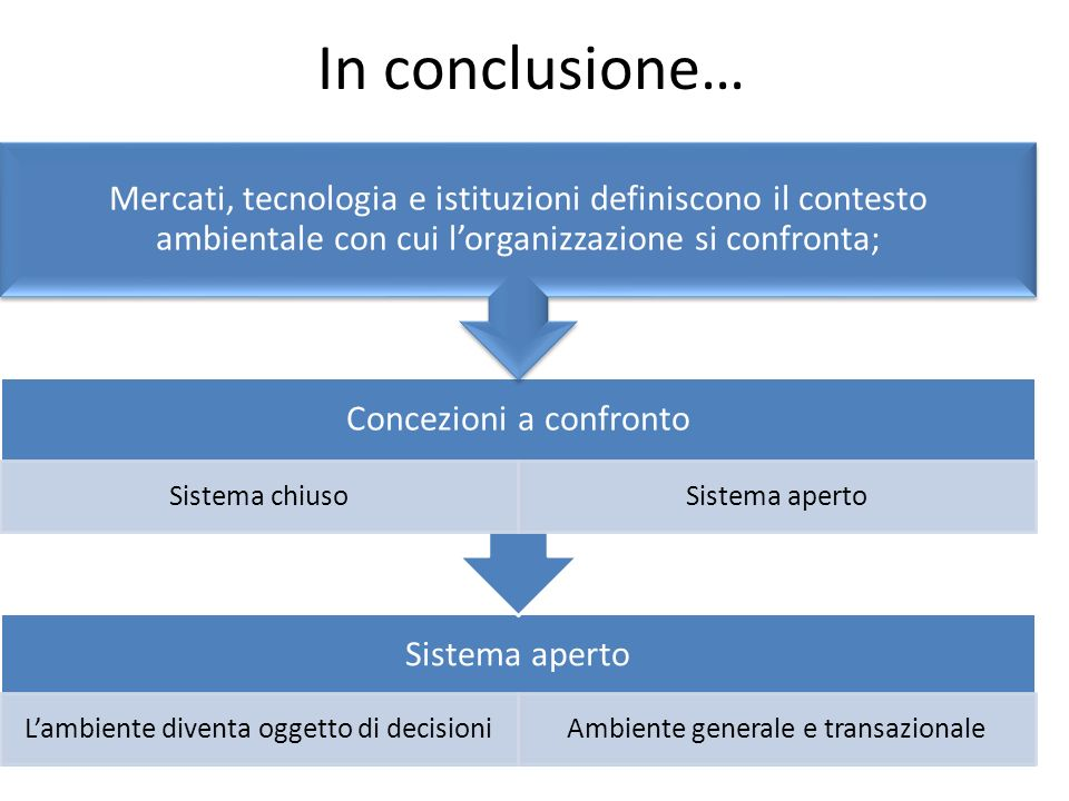In conclusione… Mercati, tecnologia e istituzioni definiscono il contesto ambientale con cui l'organizzazione si confronta;