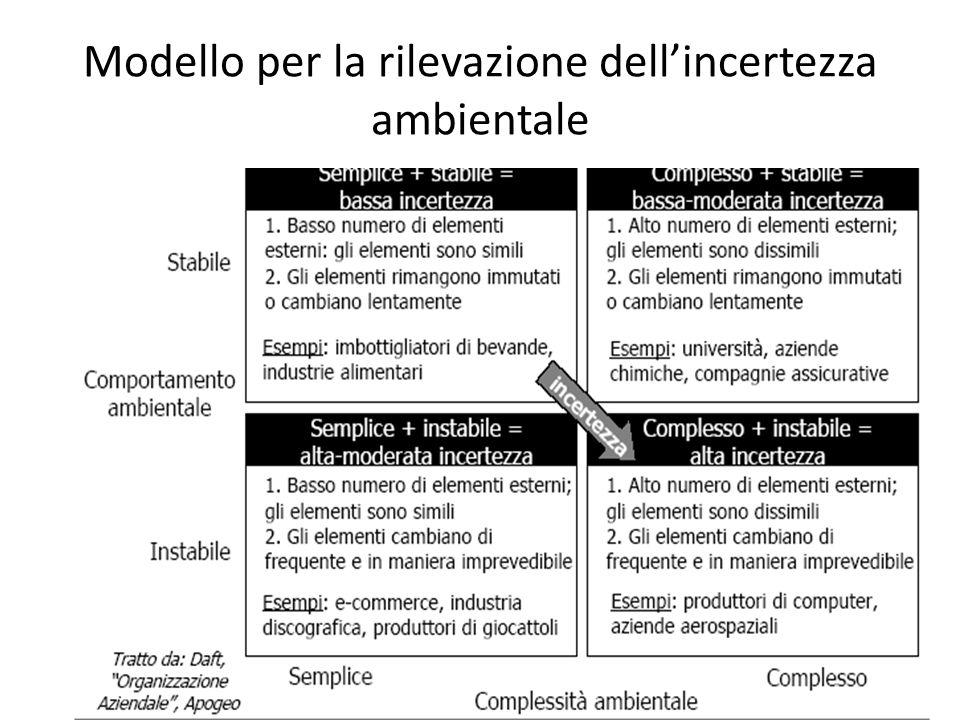 Modello per la rilevazione dell'incertezza ambientale