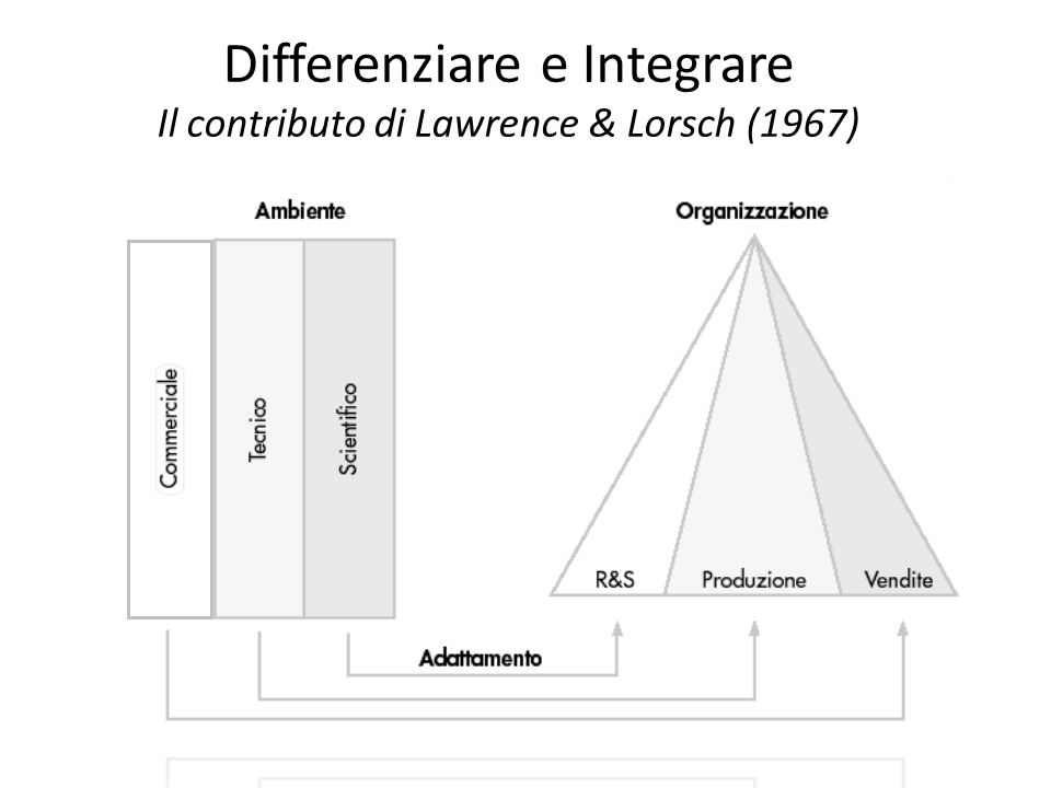Differenziare e Integrare Il contributo di Lawrence & Lorsch (1967)