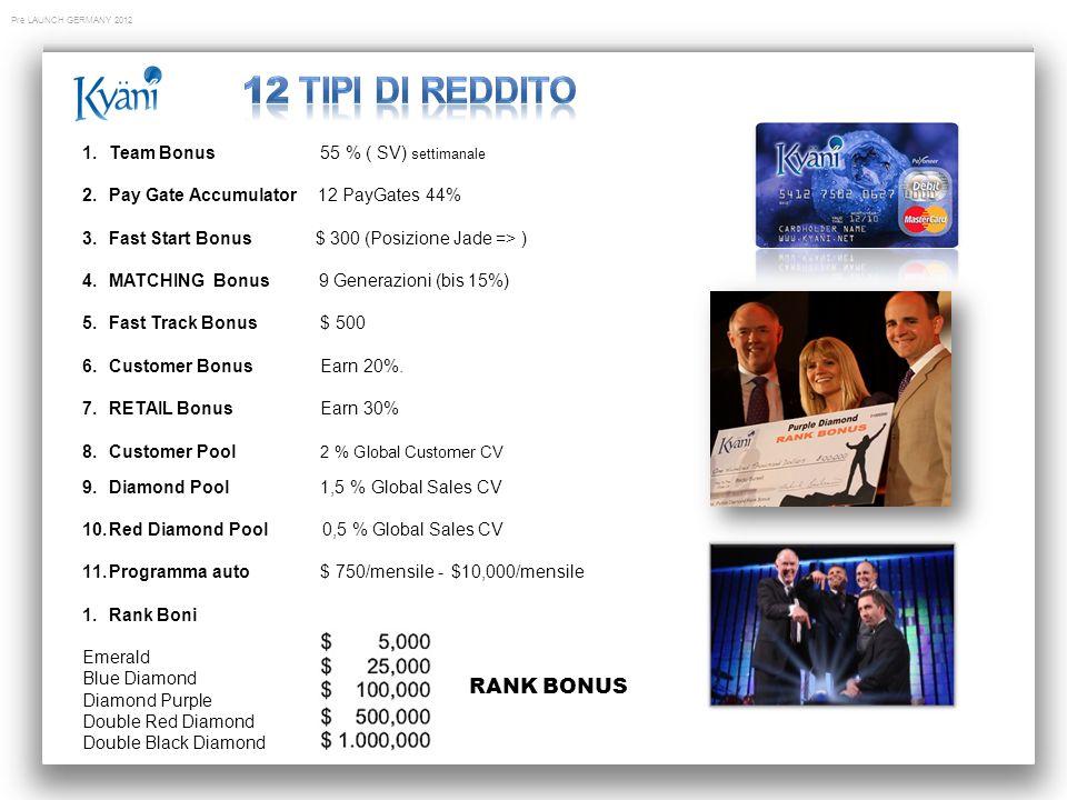 12 Tipi di reddito RANK BONUS Team Bonus 55 % ( SV) settimanale