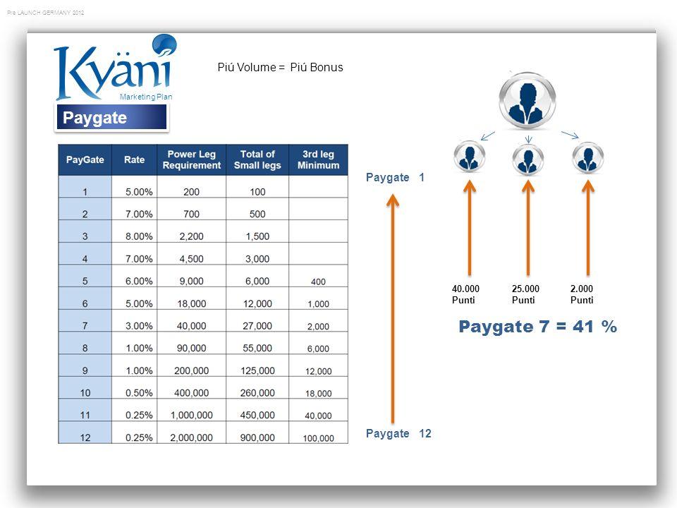 Paygate Paygate 7 = 41 % Piú Volume = Piú Bonus Paygate 1 Paygate 12