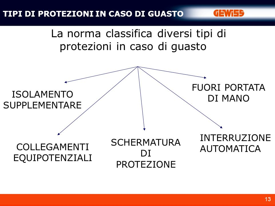La norma classifica diversi tipi di protezioni in caso di guasto