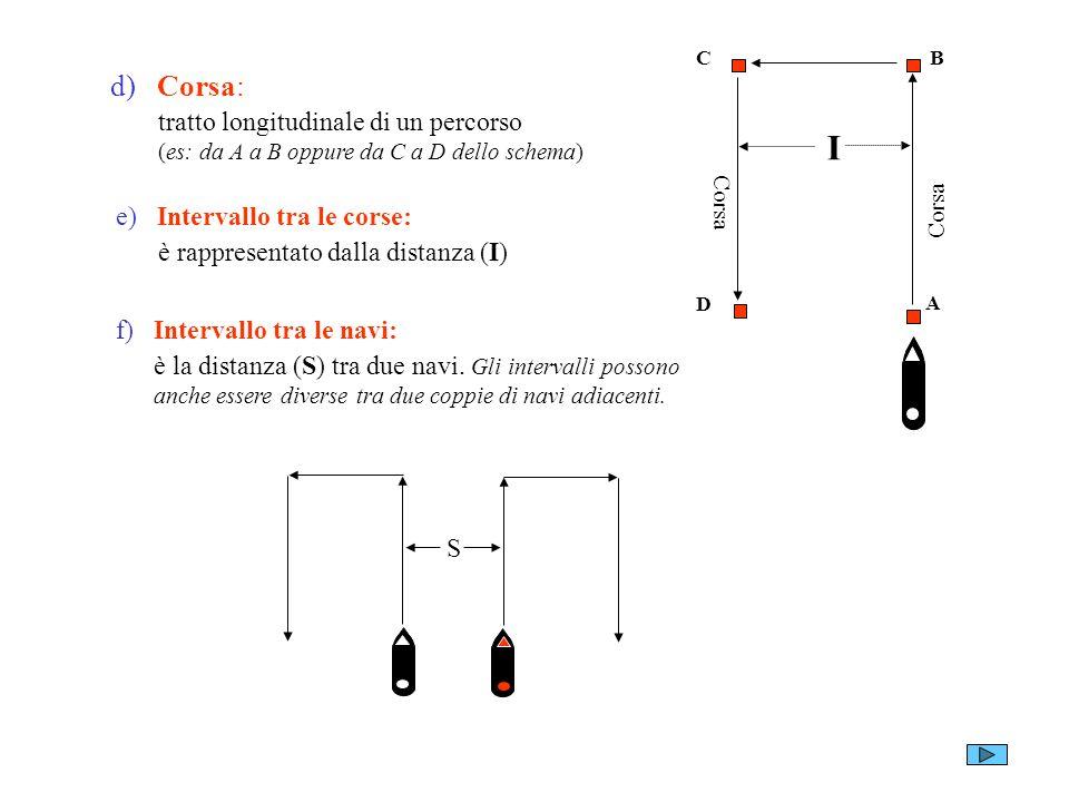 A B. C. D. Corsa. d) Corsa: tratto longitudinale di un percorso (es: da A a B oppure da C a D dello schema)
