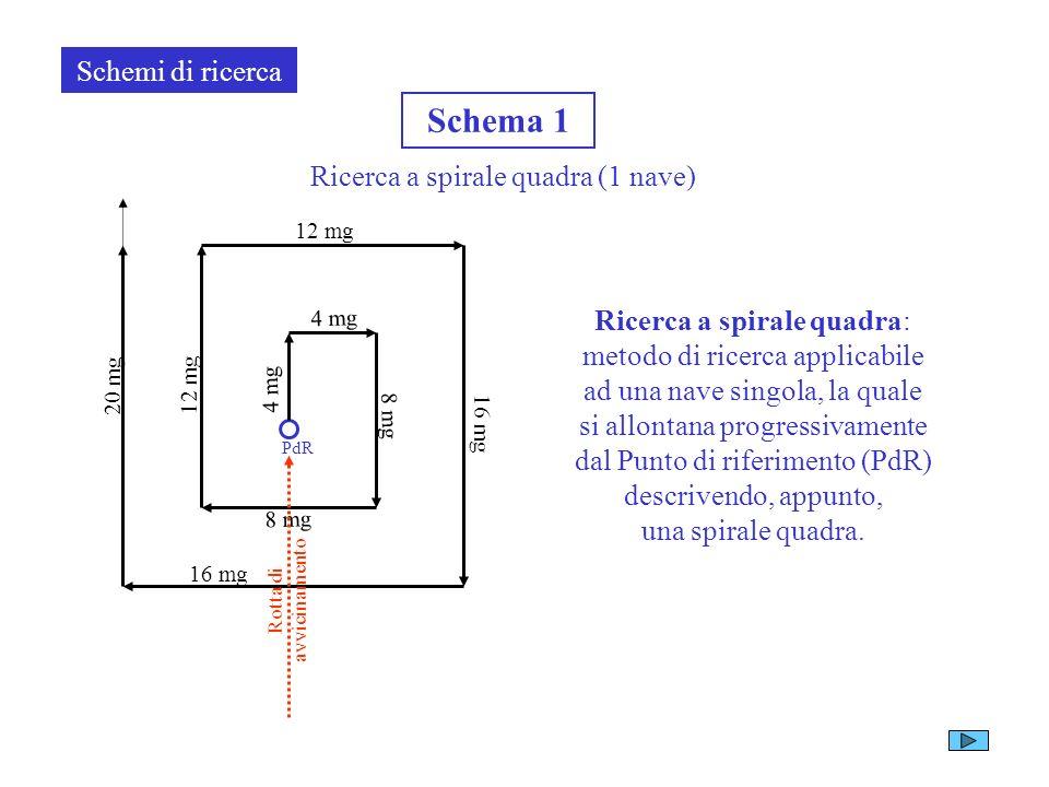 Schema 1 Schemi di ricerca Ricerca a spirale quadra (1 nave)