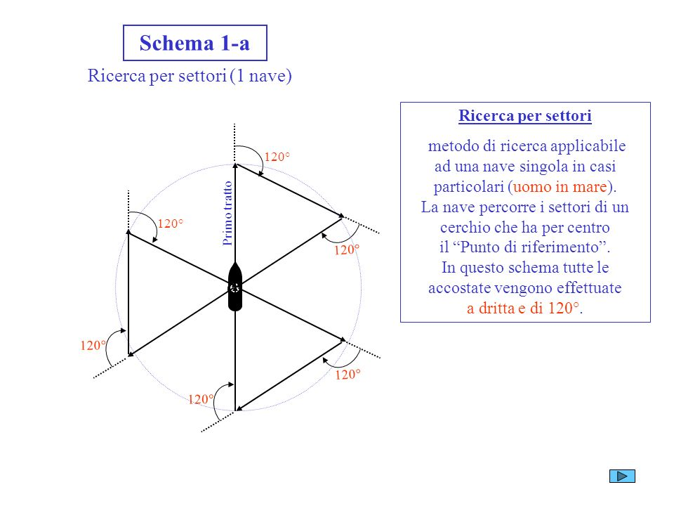 Ricerca per settori (1 nave)