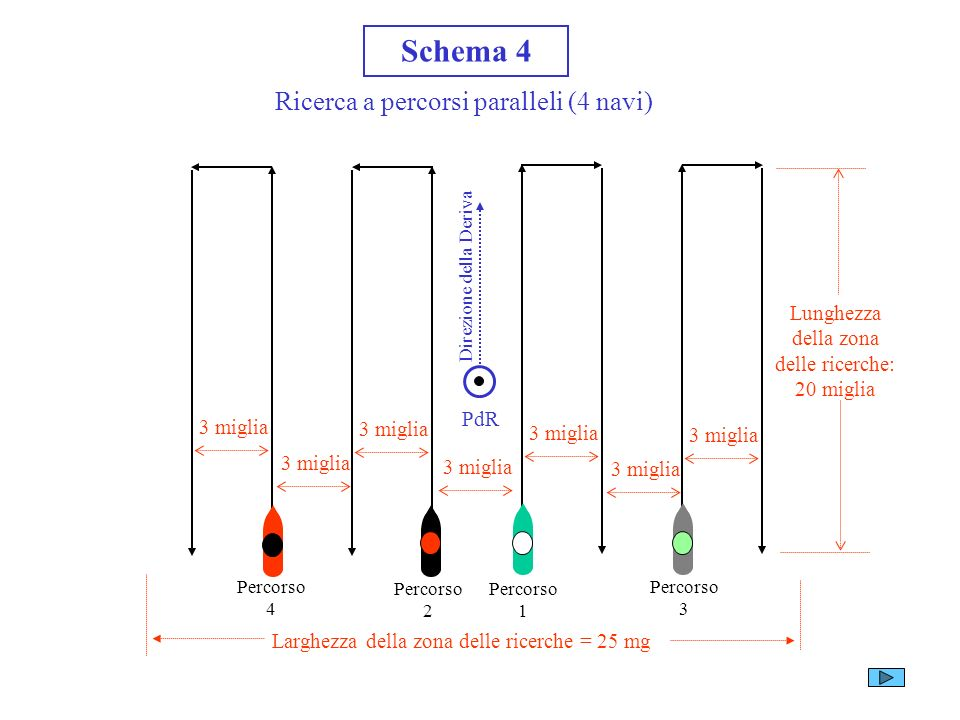 Schema 4 Ricerca a percorsi paralleli (4 navi)