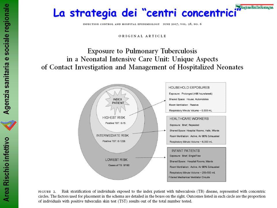 La strategia dei centri concentrici