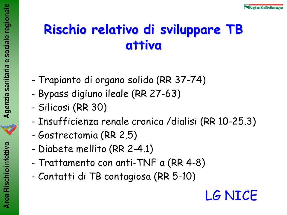 Rischio relativo di sviluppare TB attiva