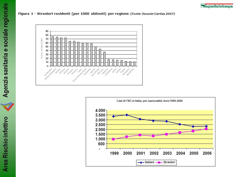 Figura 1 - Stranieri residenti (per 1000 abitanti) per regione (Fonte: Dossier Caritas 2007)
