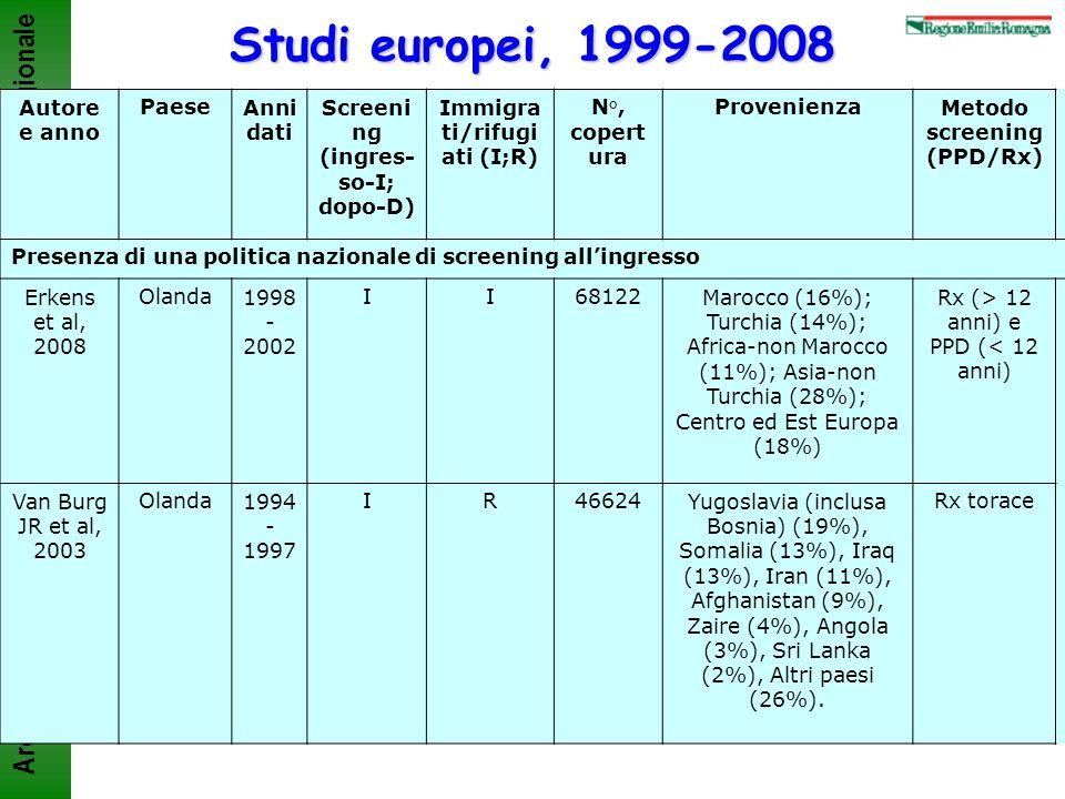 Studi europei, 1999-2008 Autore e anno Paese Anni dati