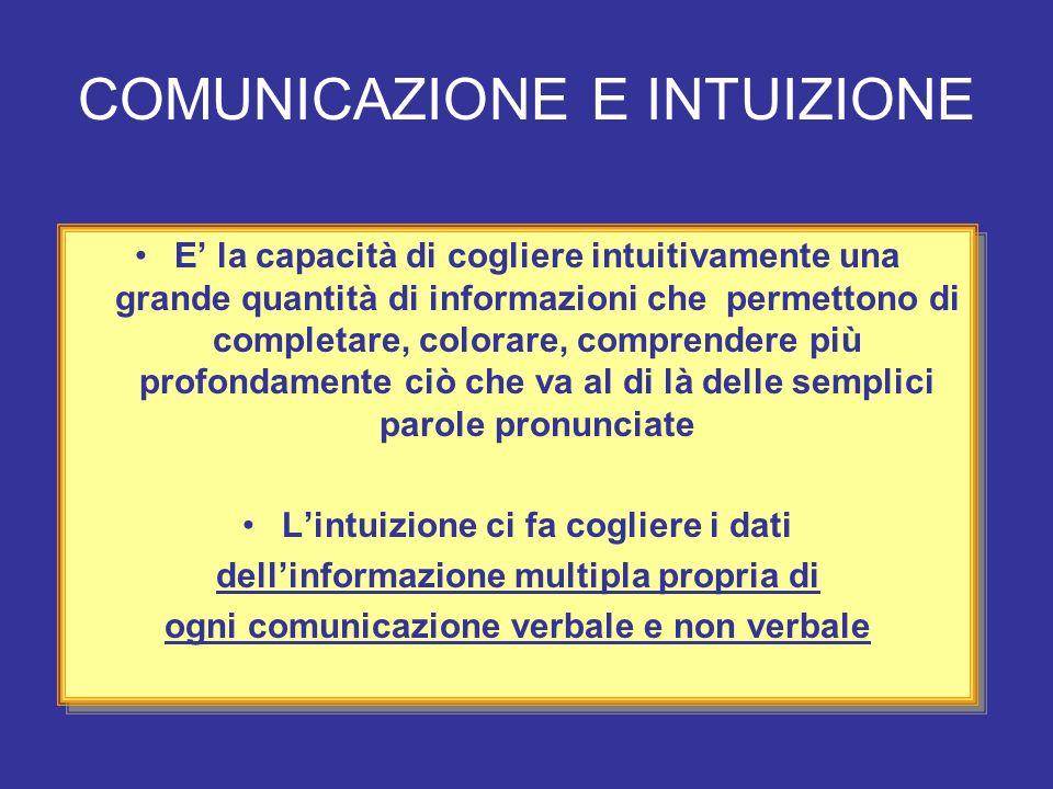 COMUNICAZIONE E INTUIZIONE