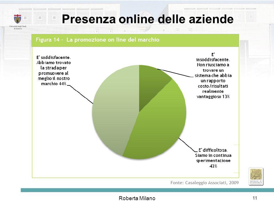 Presenza online delle aziende