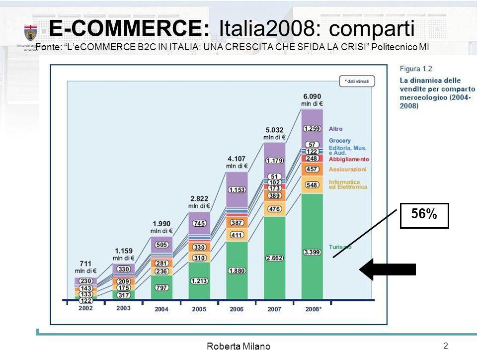 E-COMMERCE: Italia2008: comparti Fonte: L'eCOMMERCE B2C IN ITALIA: UNA CRESCITA CHE SFIDA LA CRISI Politecnico MI