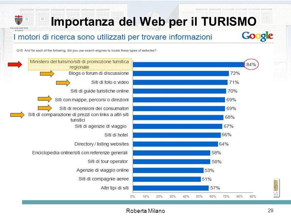 Importanza del Web per il TURISMO