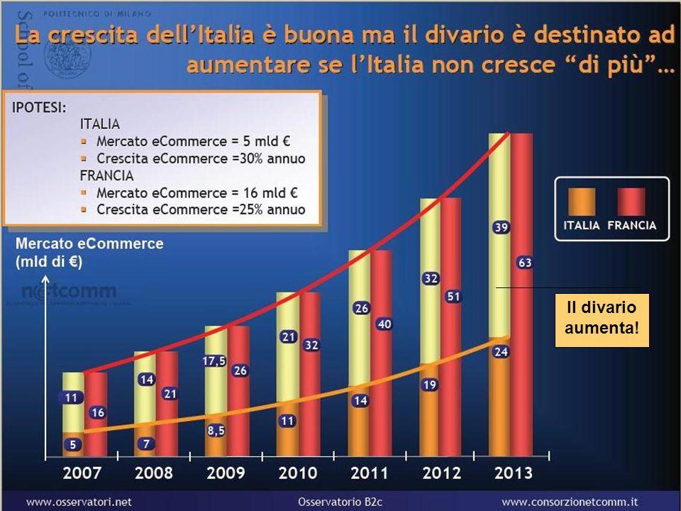 Il divario aumenta! Roberta Milano