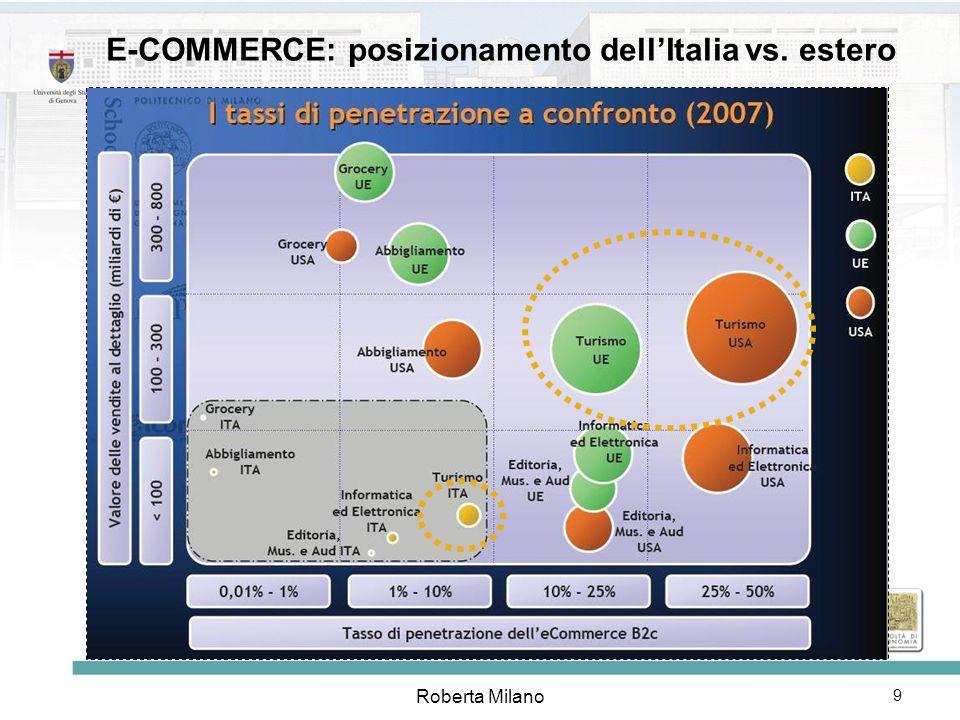 E-COMMERCE: posizionamento dell'Italia vs. estero