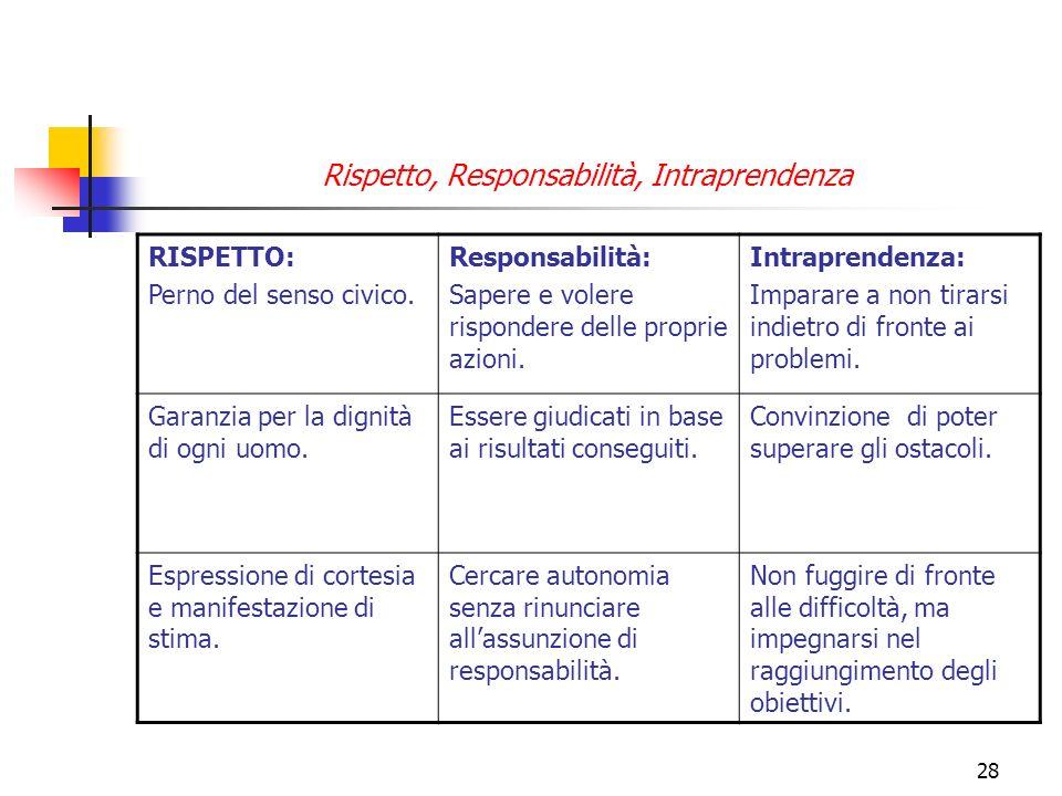 Rispetto, Responsabilità, Intraprendenza