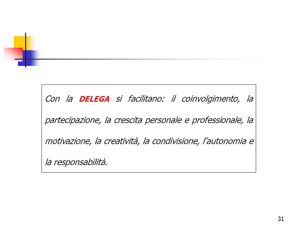 Con la DELEGA si facilitano: il coinvolgimento, la partecipazione, la crescita personale e professionale, la motivazione, la creatività, la condivisione, l'autonomia e la responsabilità.
