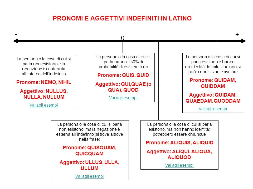 PRONOMI E AGGETTIVI INDEFINITI IN LATINO - +