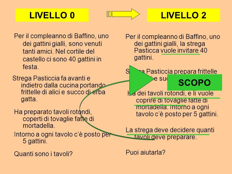 LIVELLO 0 LIVELLO 2.