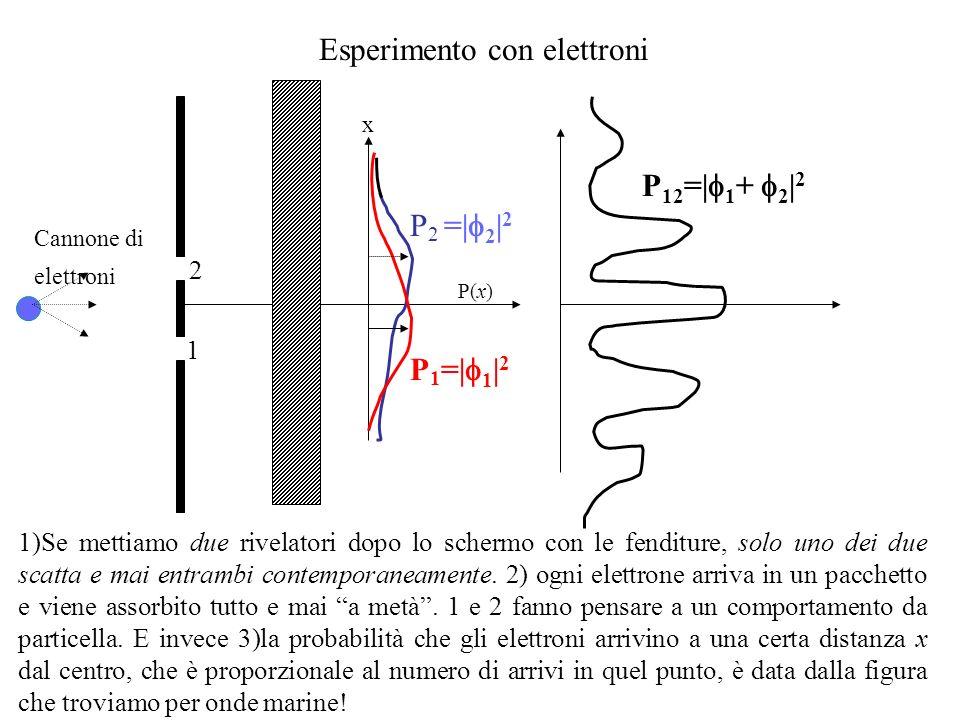 Esperimento con elettroni