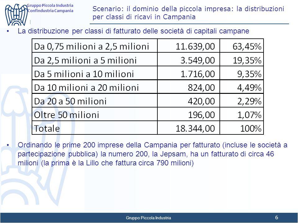 Scenario: il dominio della piccola impresa: la distribuzioni per classi di ricavi in Campania