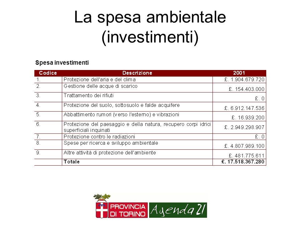 La spesa ambientale (investimenti)