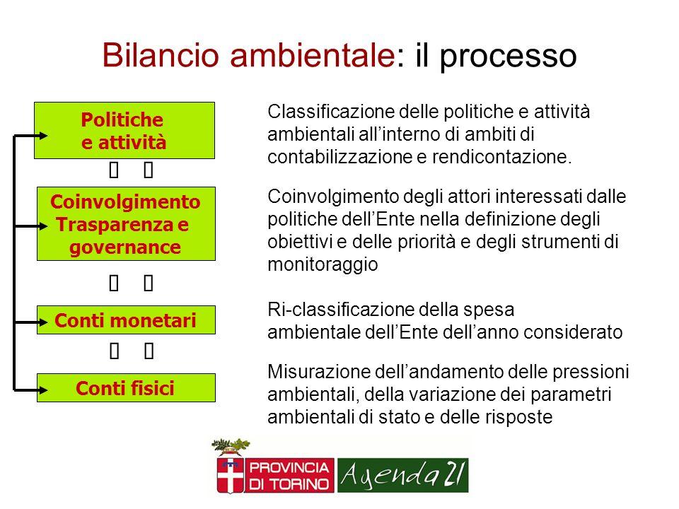 Bilancio ambientale: il processo