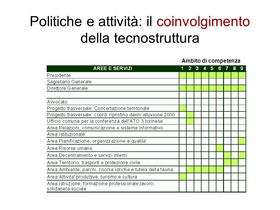 Politiche e attività: il coinvolgimento della tecnostruttura