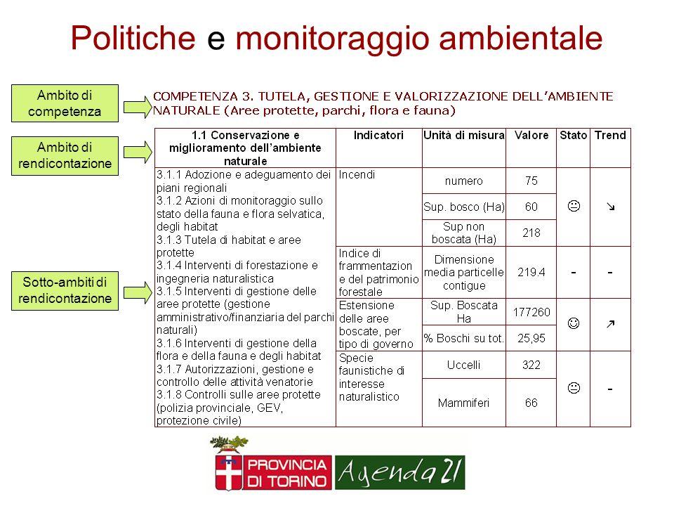 Politiche e monitoraggio ambientale
