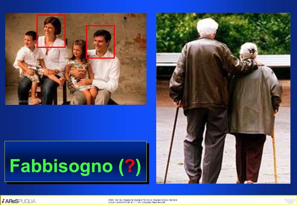 Fabbisogno ( ) AReS - Servizio Integrazione Ospedale -Territorio e Integrazione Socio -Sanitaria.