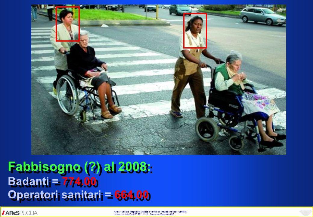 Fabbisogno ( ) al 2008: Badanti = 774.00 Operatori sanitari = 664.00