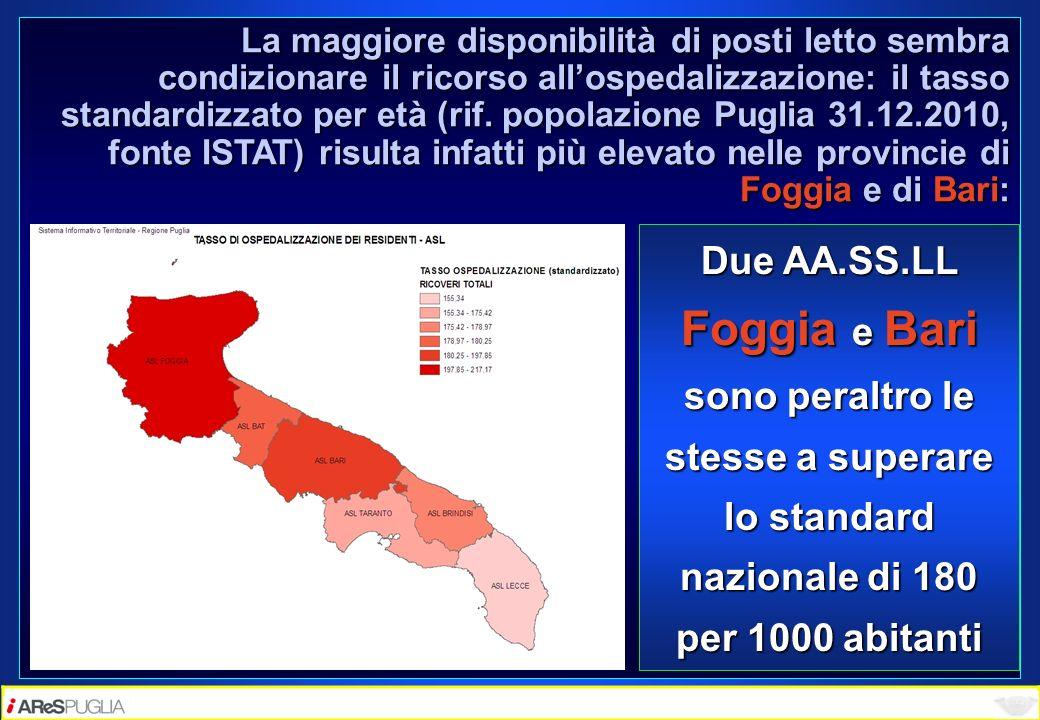 La maggiore disponibilità di posti letto sembra condizionare il ricorso all'ospedalizzazione: il tasso standardizzato per età (rif. popolazione Puglia 31.12.2010, fonte ISTAT) risulta infatti più elevato nelle provincie di Foggia e di Bari:
