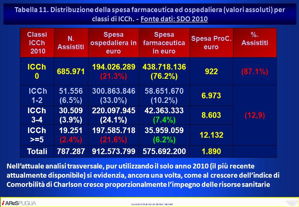 Spesa ospedaliera in euro Spesa farmaceutica in euro
