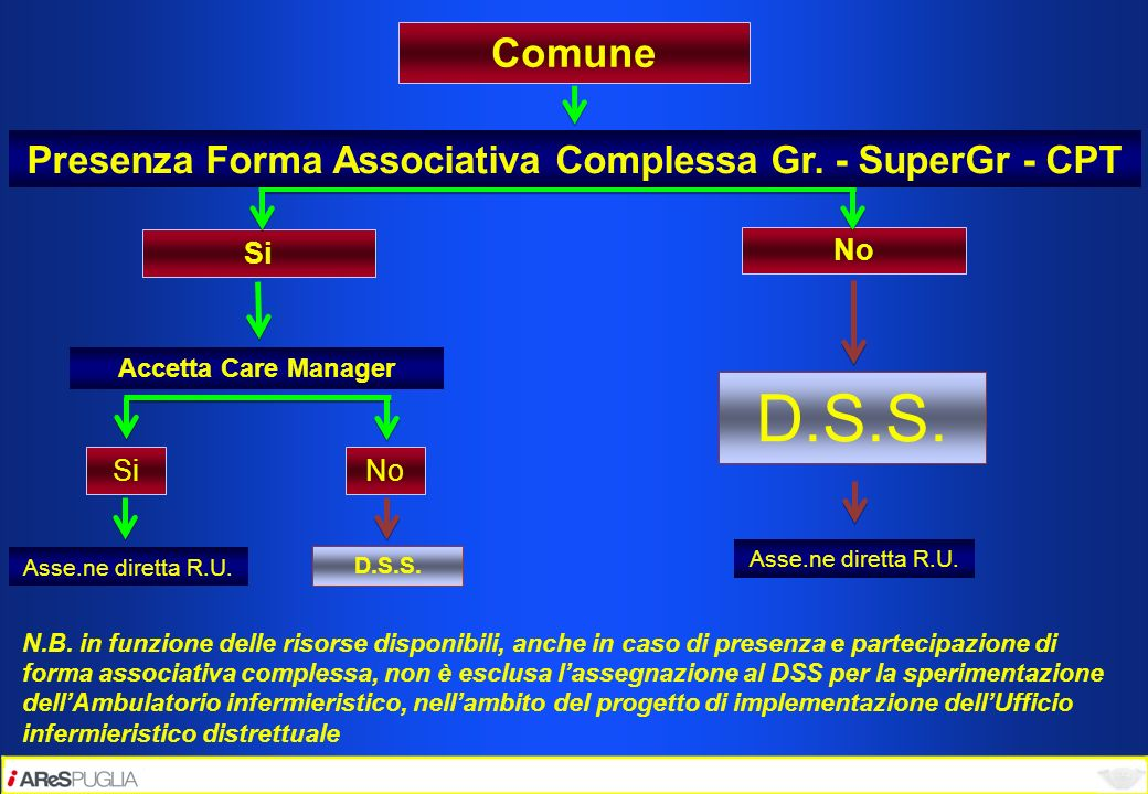 Presenza Forma Associativa Complessa Gr. - SuperGr - CPT