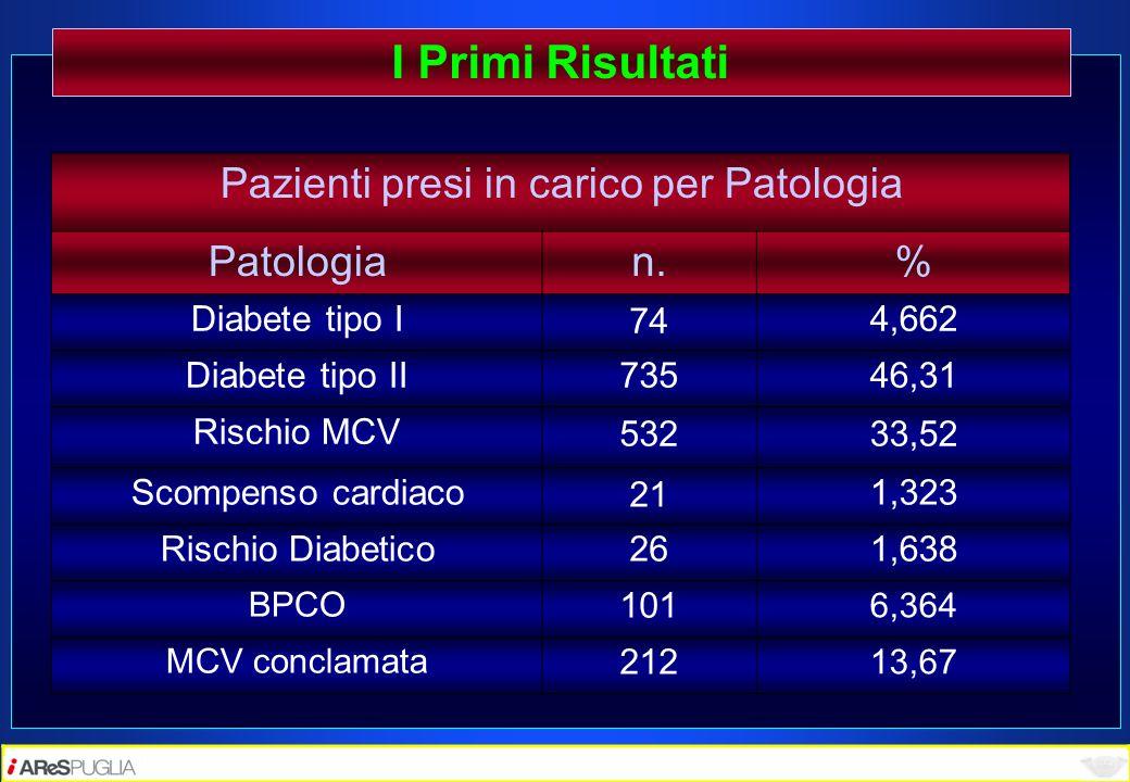 Pazienti presi in carico per Patologia