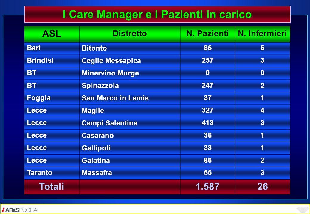 I Care Manager e i Pazienti in carico