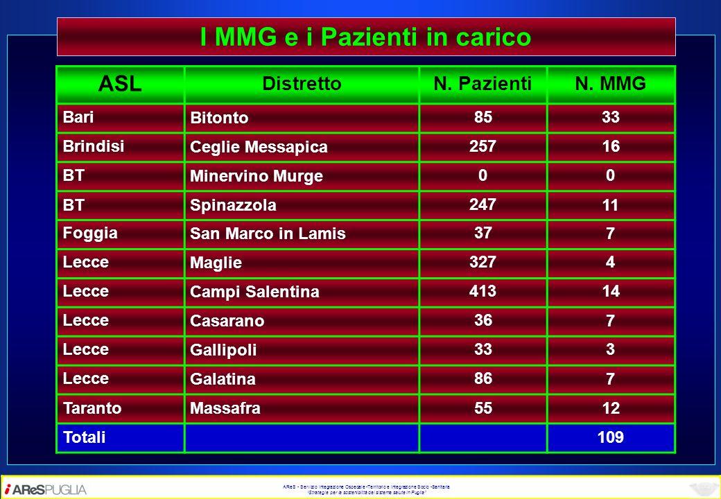 I MMG e i Pazienti in carico