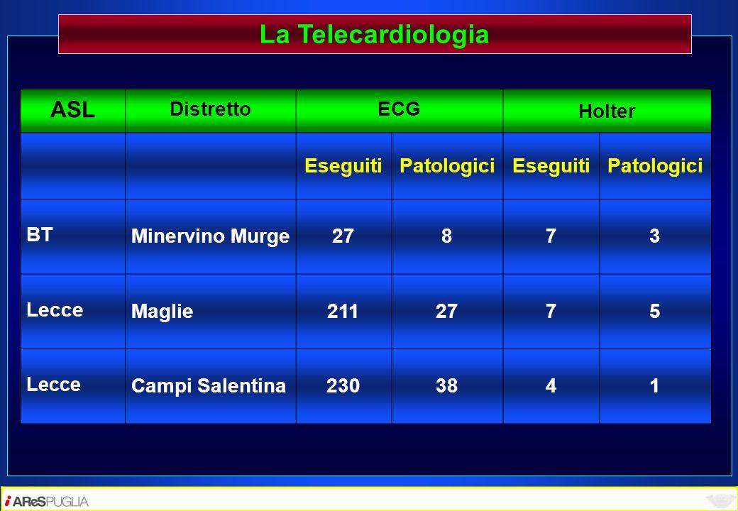 La Telecardiologia ASL Distretto ECG Holter Eseguiti Patologici BT