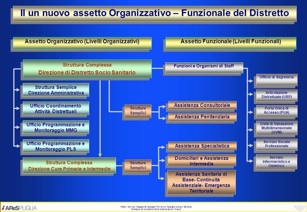 Il un nuovo assetto Organizzativo – Funzionale del Distretto