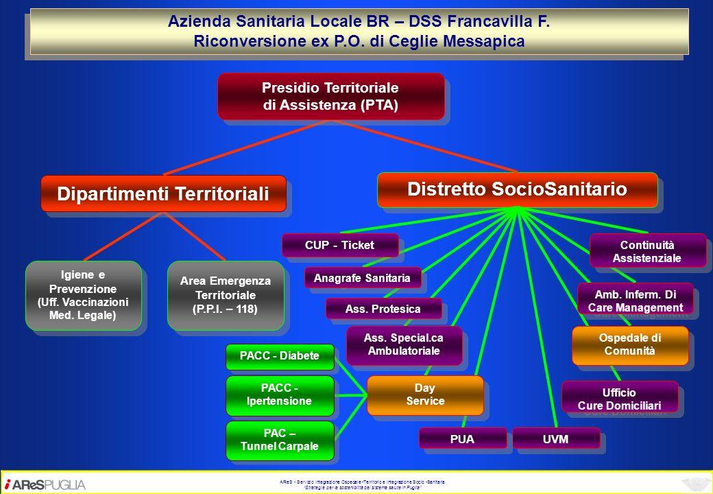 Dipartimenti Territoriali Distretto SocioSanitario