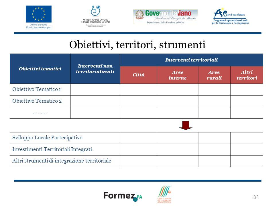 Interventi non territorializzati Interventi territoriali