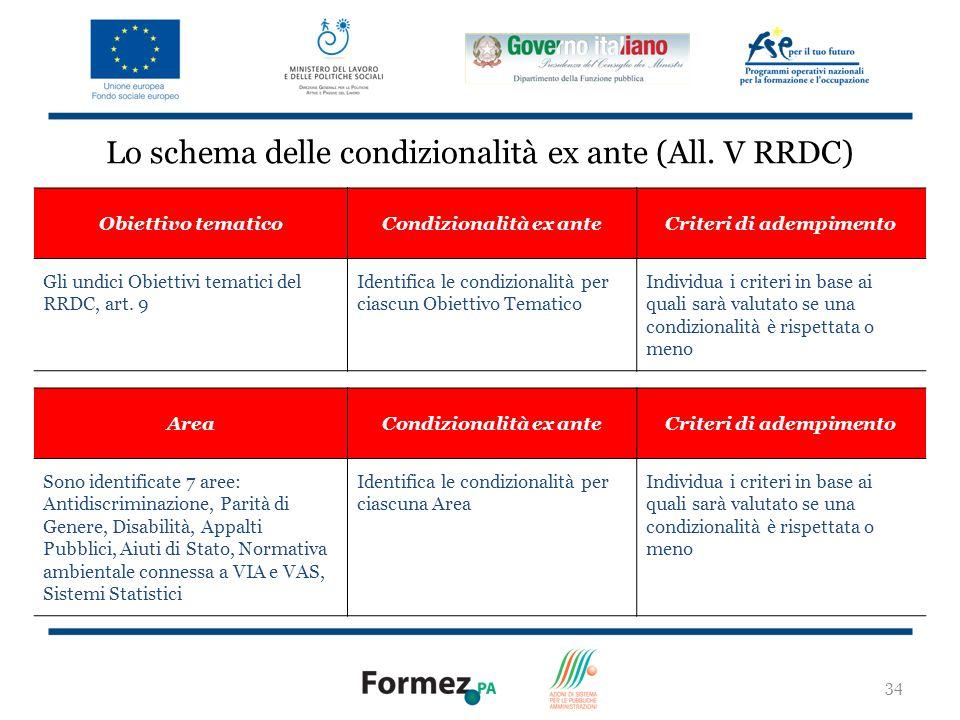Lo schema delle condizionalità ex ante (All. V RRDC)