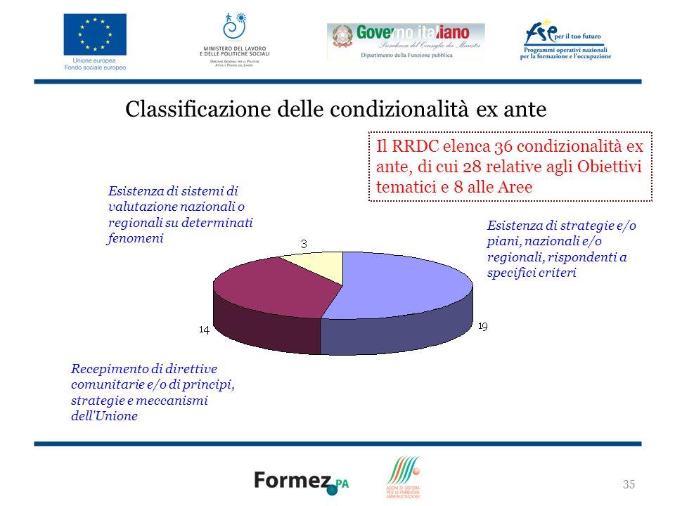 Classificazione delle condizionalità ex ante