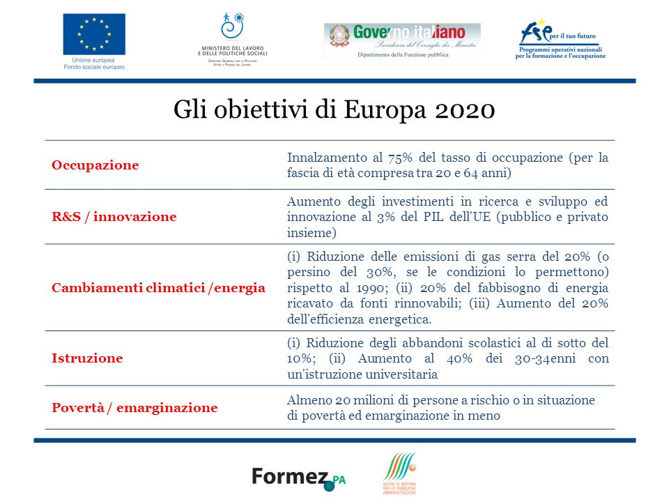Gli obiettivi di Europa 2020