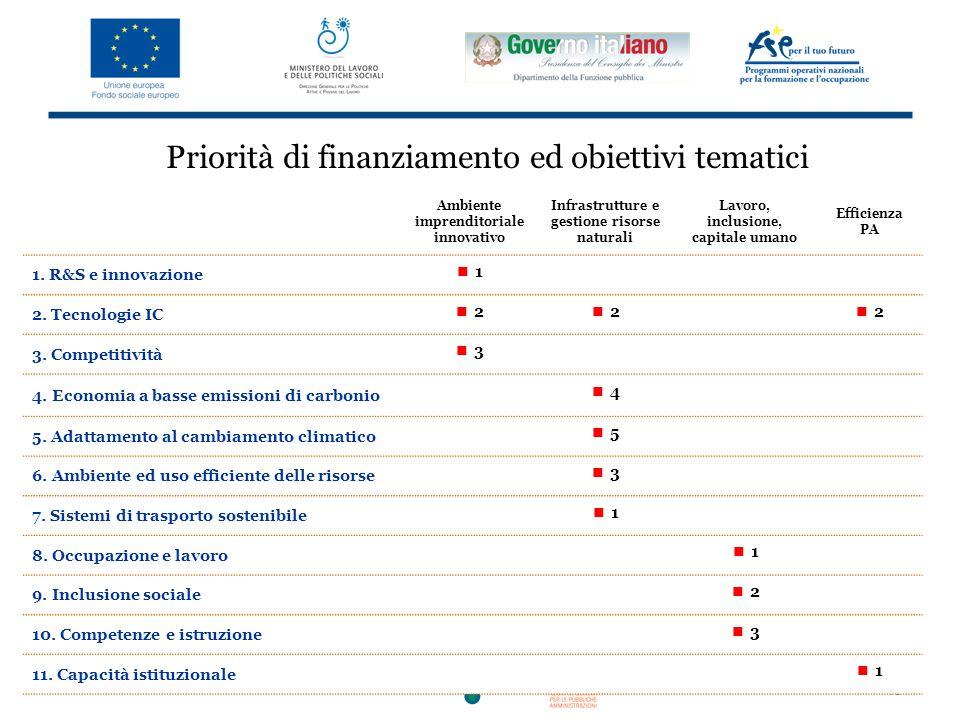 Priorità di finanziamento ed obiettivi tematici